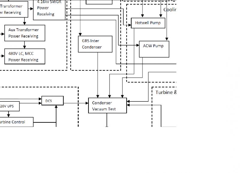 Commissioning Sequence Flow Diagram