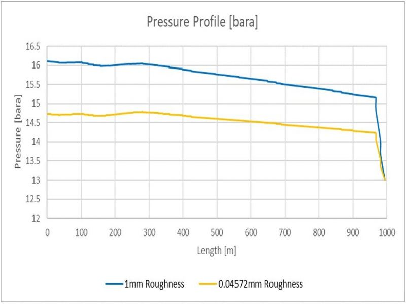Two Phase Flow Pressure Loss Modelling
